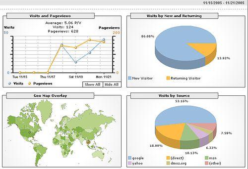 Datos estadísticos de Google Analytics