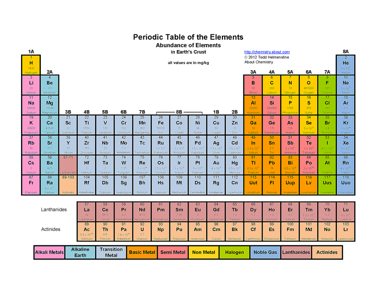 Free printable periodic tables pdf color periodic table of the elements abundance of elements in earths crust urtaz Choice Image