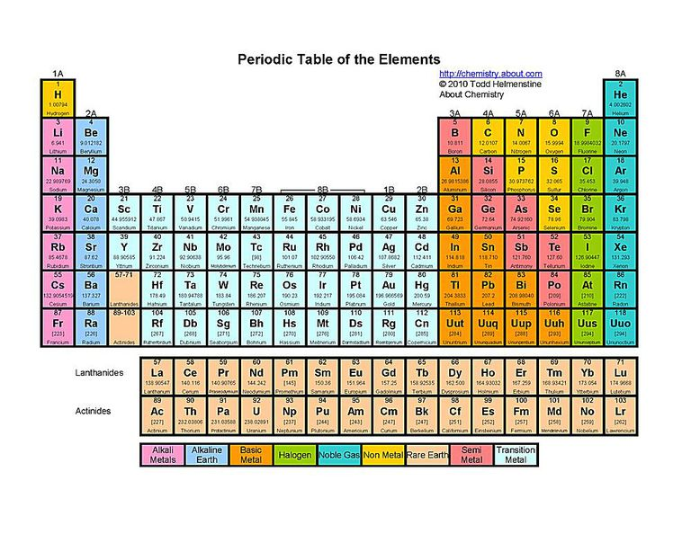 Free printable periodic tables pdf this color printable periodic table includes element name atomic number symbol and atomic urtaz Gallery