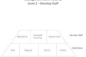 Management Skills Pyramid Level 2 (c) F. John Reh