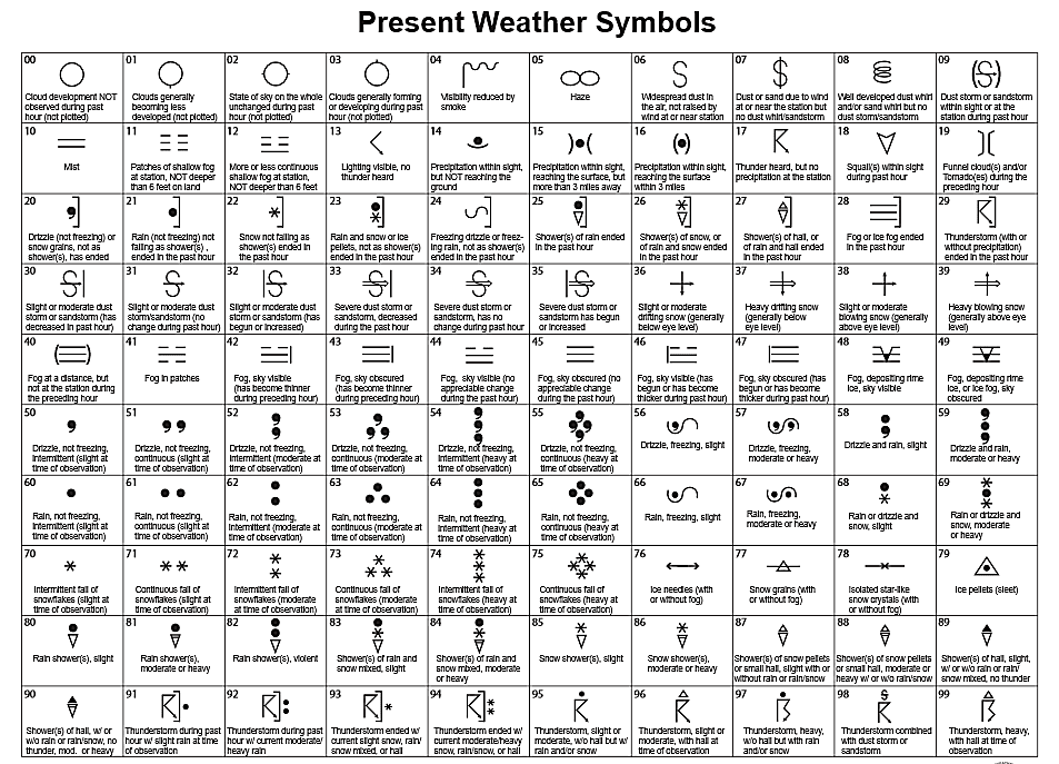 Weather Charts Symbols Ceriunicaasl